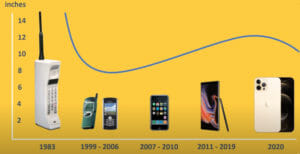 Does size matter phone sizes